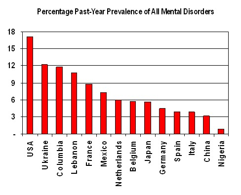 Chart of Highest Mental Illness Cases